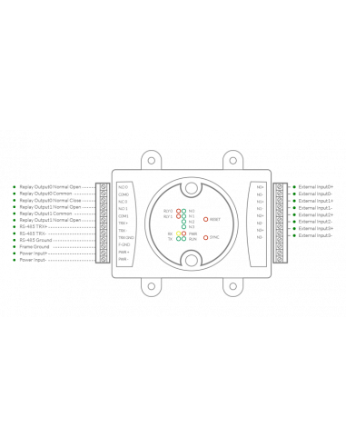 Módulo Entradas/Salidas - Conexionado